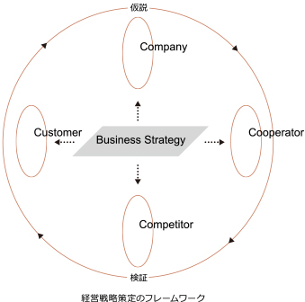 strategy image